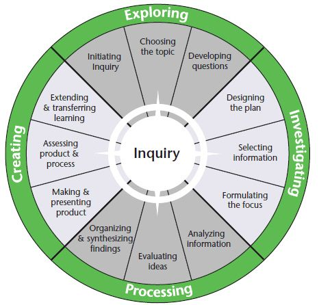 modelled guided and independent teaching and learning cycle