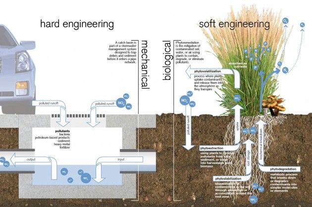 low impact development stormwater management planning and design guide